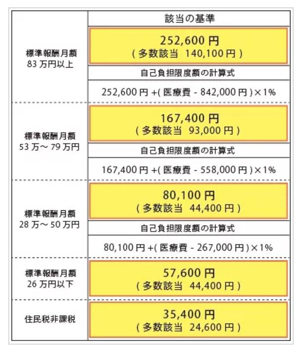 高額療養費制度 区分