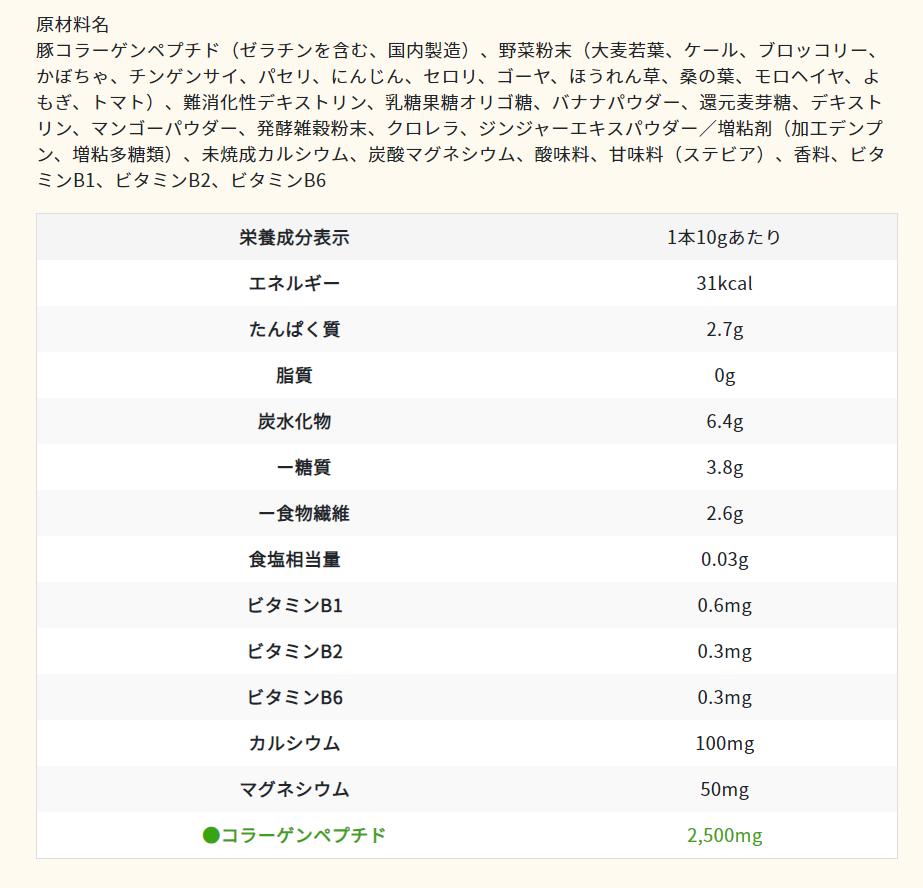 ニッタバイオラボ「グリーンスムージー」原材料・栄養素